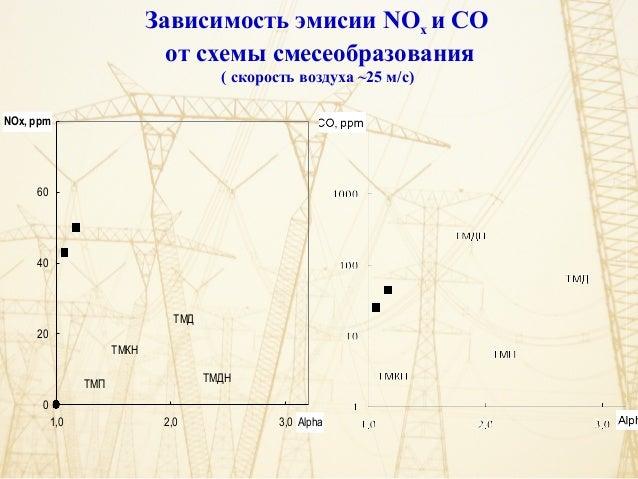 2,0 3,0 Alpha NOx, ppm ТМД