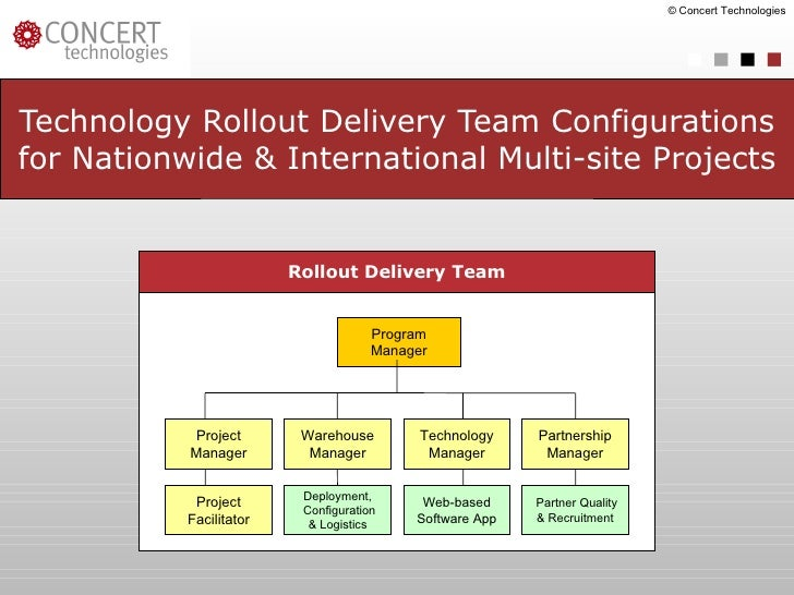 Technology Rollout Delivery Team Configurations for Nationwide & International Multi-site Projects © Concert Technologies ...