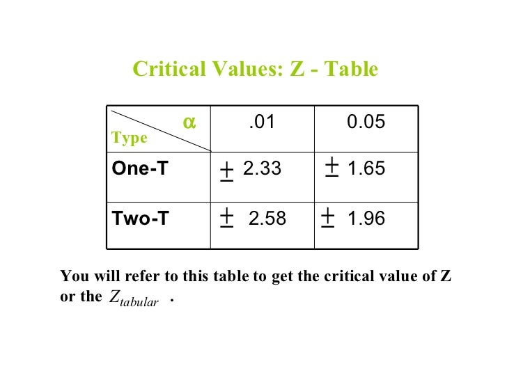 t Statistic Critical Value Table Critical Values z Table α