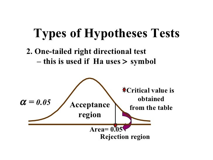 Directional Alternative Hypothesis Definition