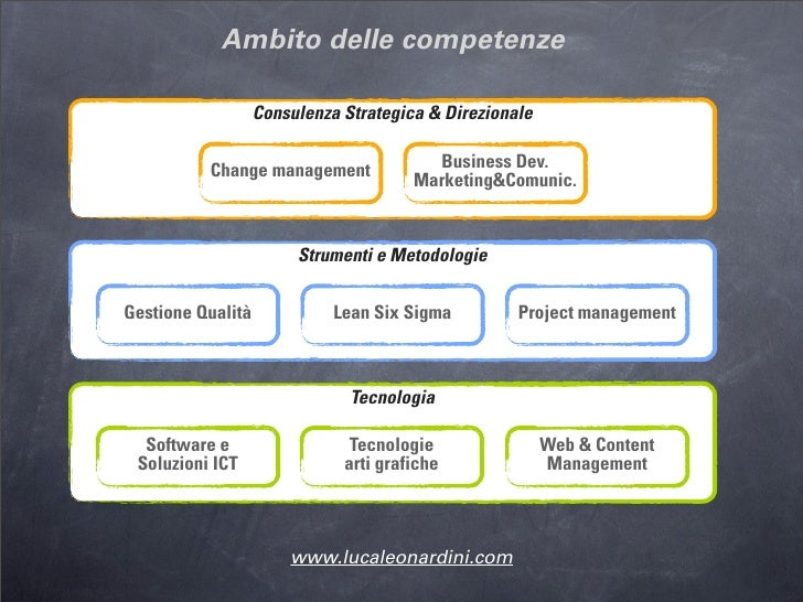 Presentazione business innovation manager