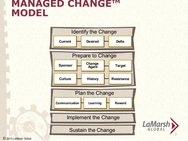 Management Quotes About Change Managed Change™ Model Identify
