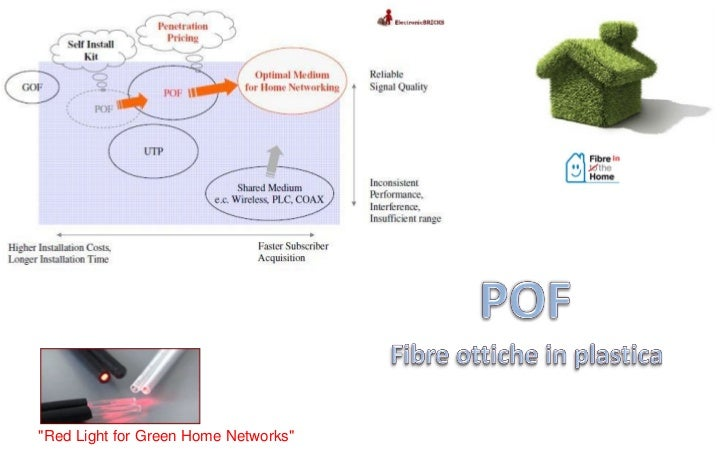 """""""Red Light for Green Home Networks"""""""