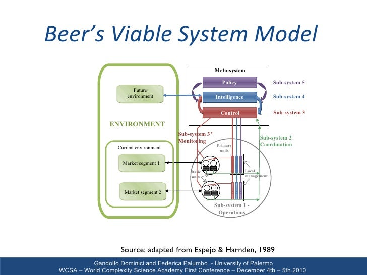 viable system model And the organization using stafford beer's viable system model, a powerful  descriptive and diagnostic tool to map management capacities and promote  viability.
