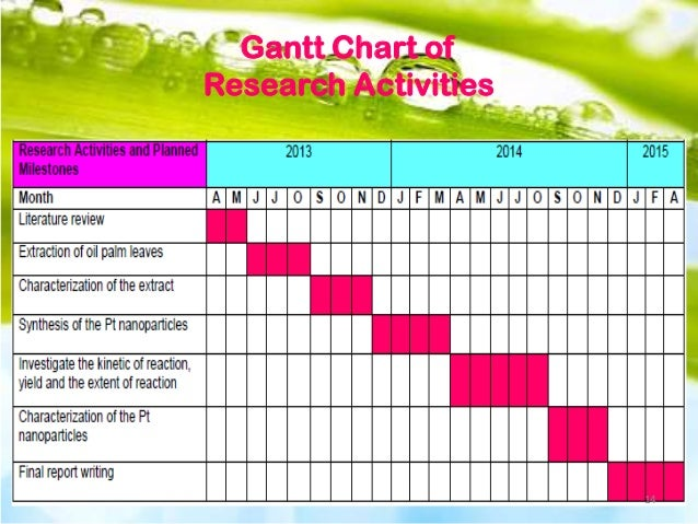 Buying a dissertation gantt chart