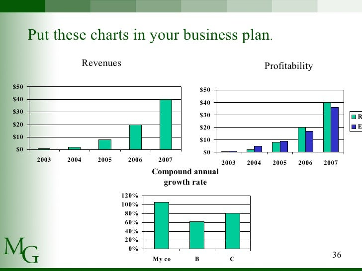 Business plan financial summary