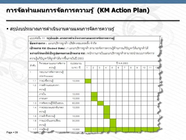 Km Project Present By Tiparat Ku Msit11