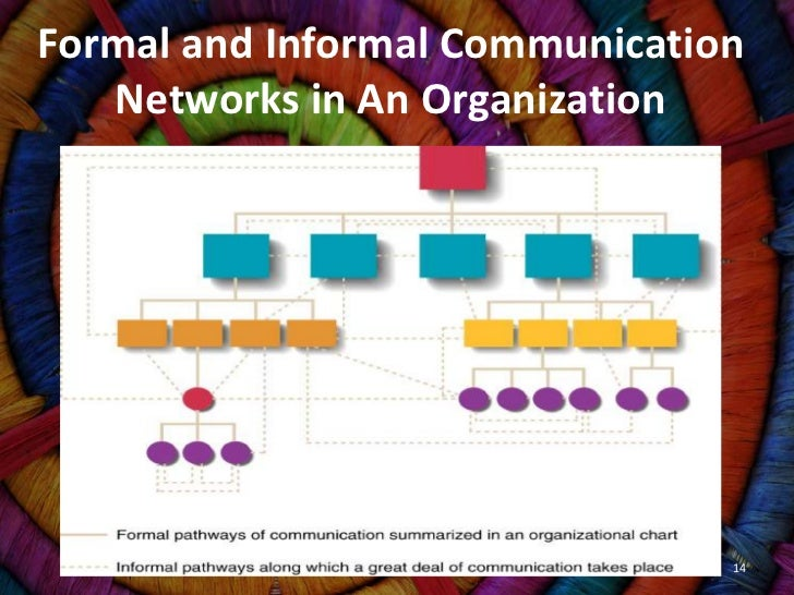 Buy organizational communication thesis