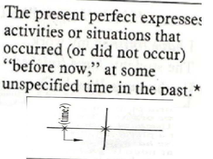 Present perfect  yet  -  just - already