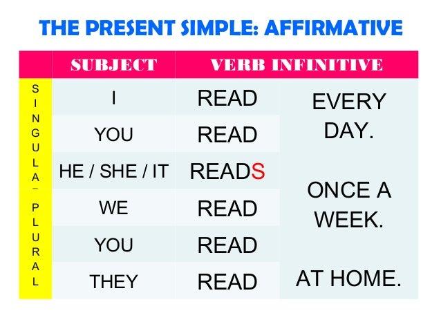Present simple explanation + exercises