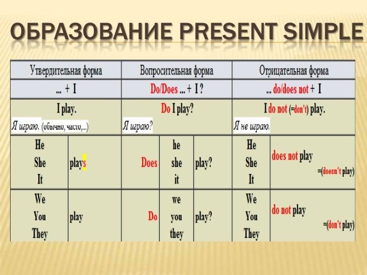 таблица present simple для детей