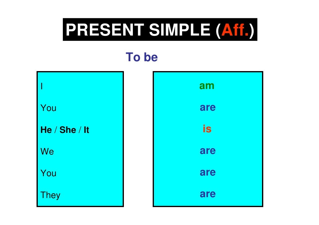 PRESENT SIMPLE (Aff.)                 To be  I                       am  You                     are  He / She / It       ...