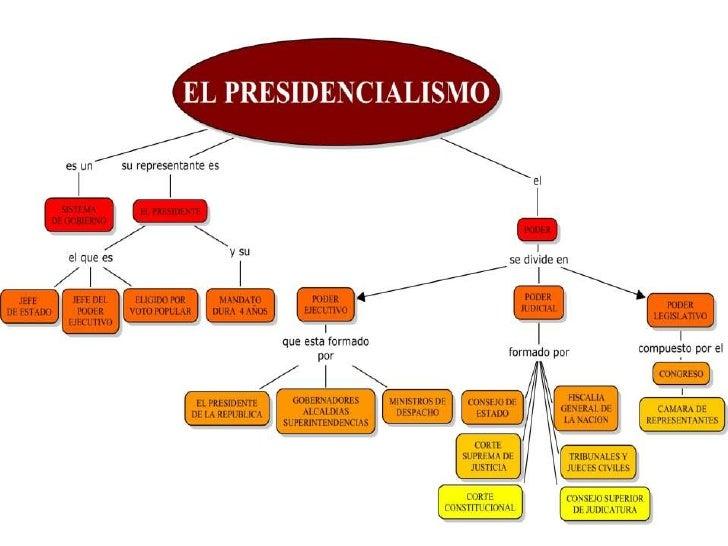 Presidencialismo 1