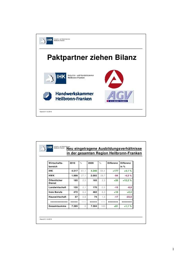 Paktpartner ziehen BilanzStand 31.12.2010                            Neu eingetragene Ausbildungsverhältnisse             ...