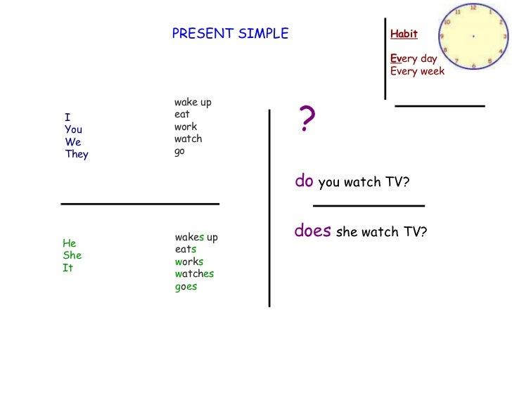 Present simple - habit / times