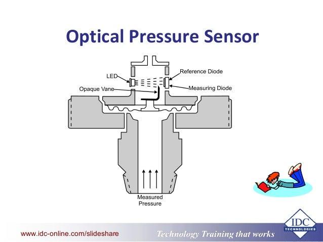 Optical Pressure Sensor
