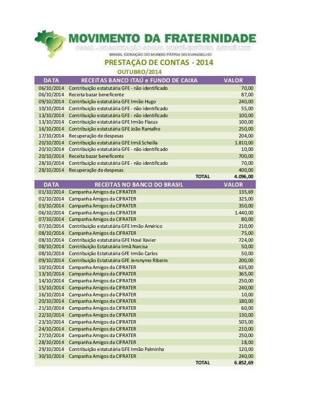 PRESTAÇÃO DE CONTAS - 2014 OUTUBRO/2014 DATA RECEITAS BANCO ITAÚ e FUNDO DE CAIXA VALOR 06/10/2014 Contribuição estatutári...