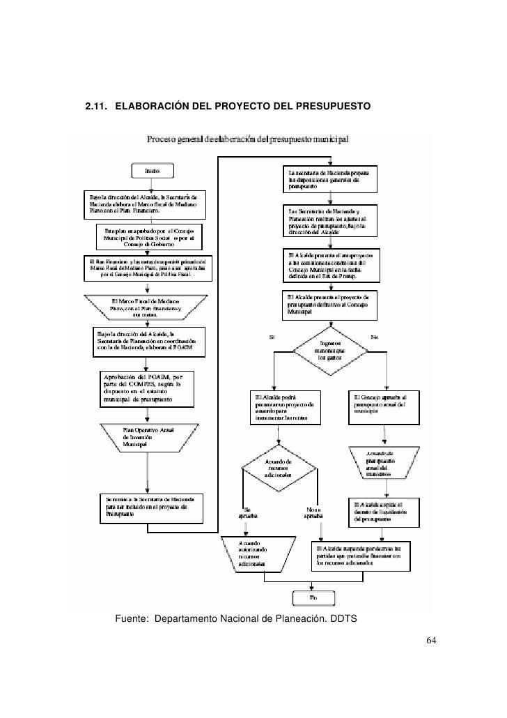 Elaboracion de un Presupuesto Publico Presupuesto Publico