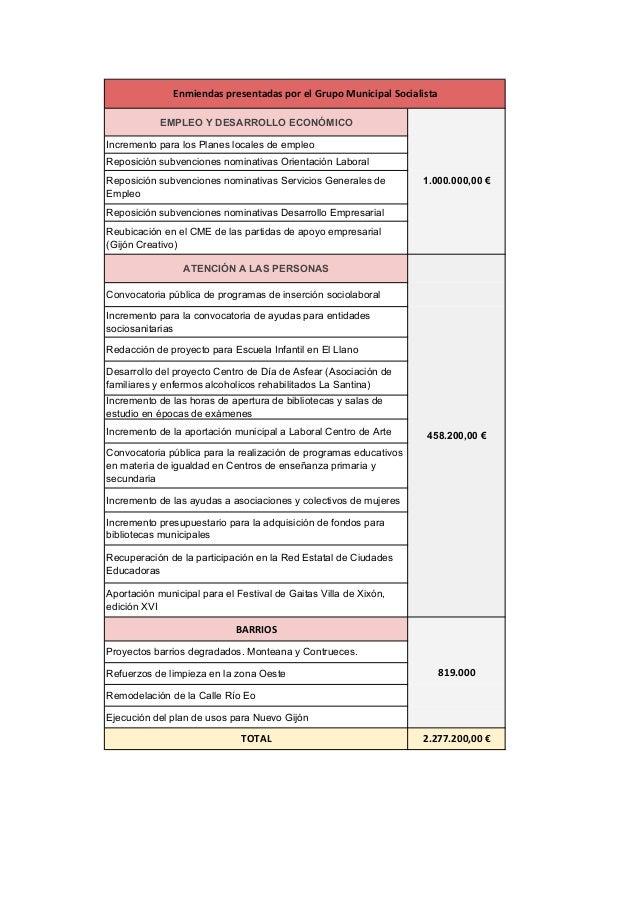 EMPLEO Y DESARROLLO ECONÓMICO Incremento para los Planes locales de empleo Reposición subvenciones nominativas Orientación...