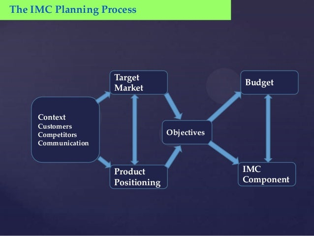 The IMC Planning Process                     Target                                                Budget                 ...