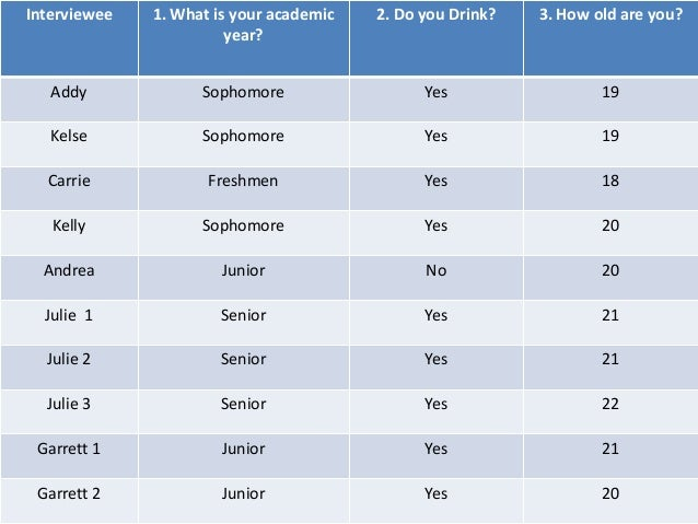 Interviewee  1. What is your academic year?  2. Do you Drink?  3. How old are you?  Addy  Sophomore  Yes  19  Kelse  Sopho...