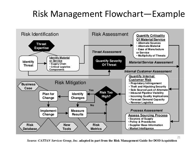risk and quality management assessment The purpose of the risk assessment is to uncover potential risks our risk assessment and quality assurance is based on balslev's risk management.