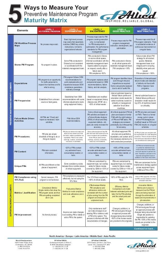 Preventive Maintenance Maturity Matrix   2013 version