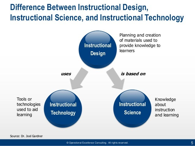 instructional development learning system