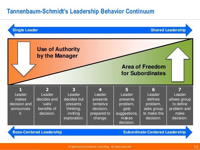 operational behavior