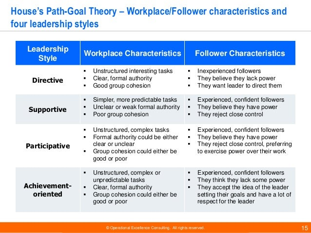 different motivational theories and their application and performance within the workplace Goal-setting basics the basic premise of the goal-setting theory is that goals increase productivity if employees accept a difficult but achievable goal, their performance will be higher than if they accept easier, more attainable goals.