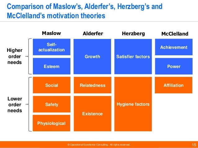 maslow and herzberg theory