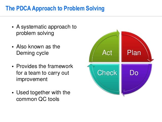 Problem Solving Cycle