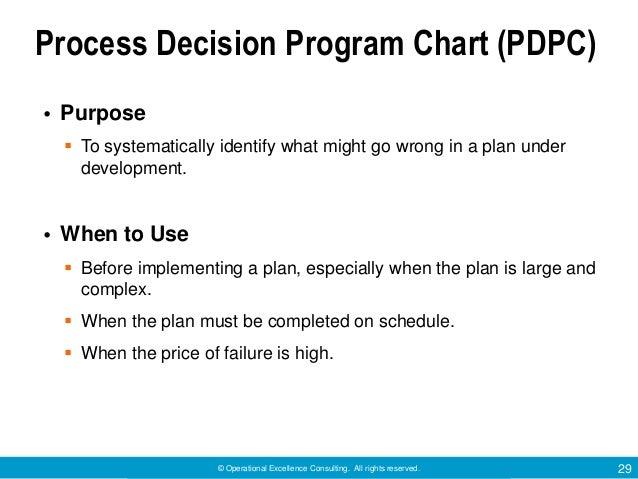 Process Decision Program Chart
