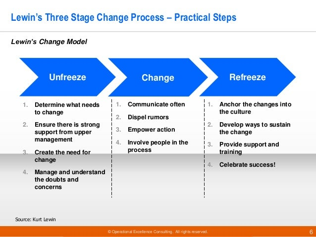 lewin s change model combined with kotter s eight step change model Leadership and change management in lewin's model of change fullfilware did not use kotter's eight steps model for change based on my review.