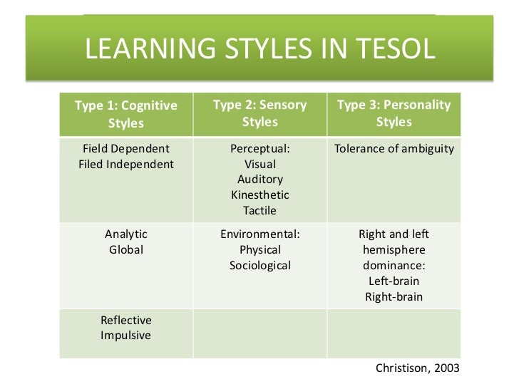 learning styles and theorists The learning styles movement can be traced back to 1982, and the launch in the uk of the honey mumford learning questionnaire, still one of the most popular learning styles resources it identifies four categories of learner: activists, reflectors, theorists and pragmatists.