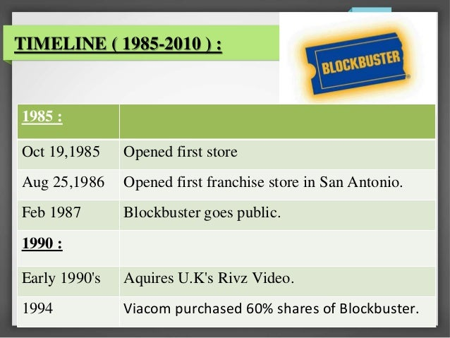 blockbuster case study analysis Subscribe to valuetainment:   the biz doc, tom ellsworth  dives into case study #7 how blockbuster flopped this week.