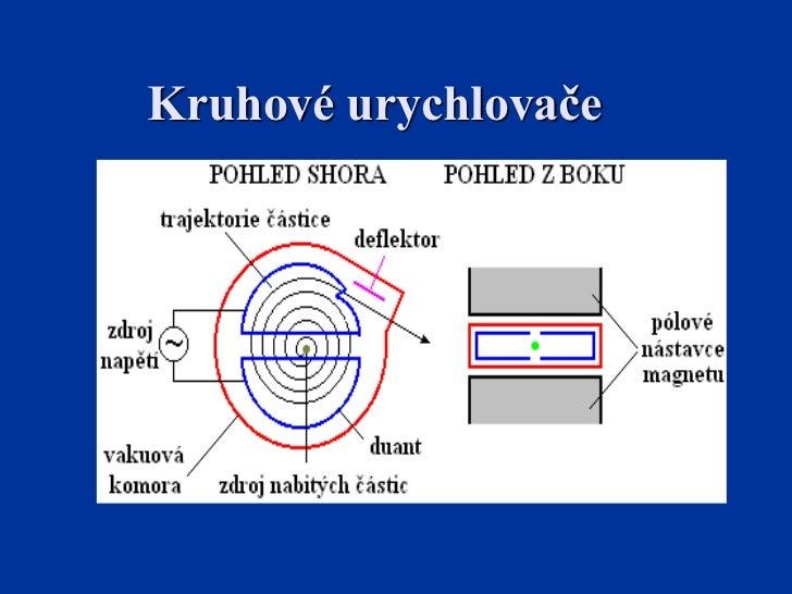 Prezentace do jaderne fyziky havelkova monika