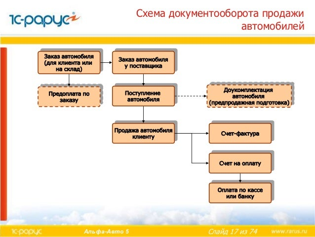 Схема документооборота продажи
