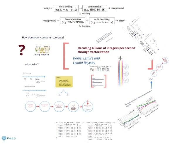 Decoding billions of integers per second through vectorization