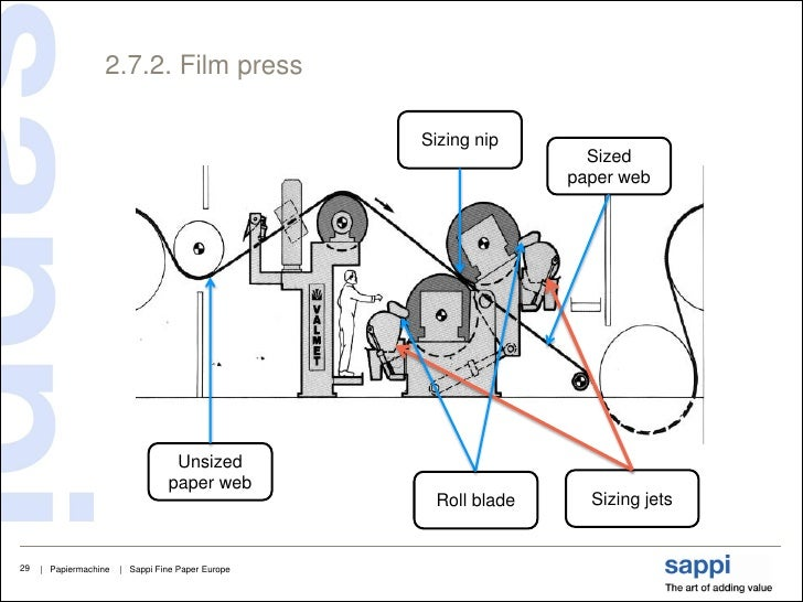 paper machine press section