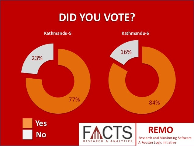 DID YOU VOTE? Kathmandu-5  16%  23%  77%  Yes No  Kathmandu-6  84%  REMO Research and Monitoring Software A Rooster Logic ...