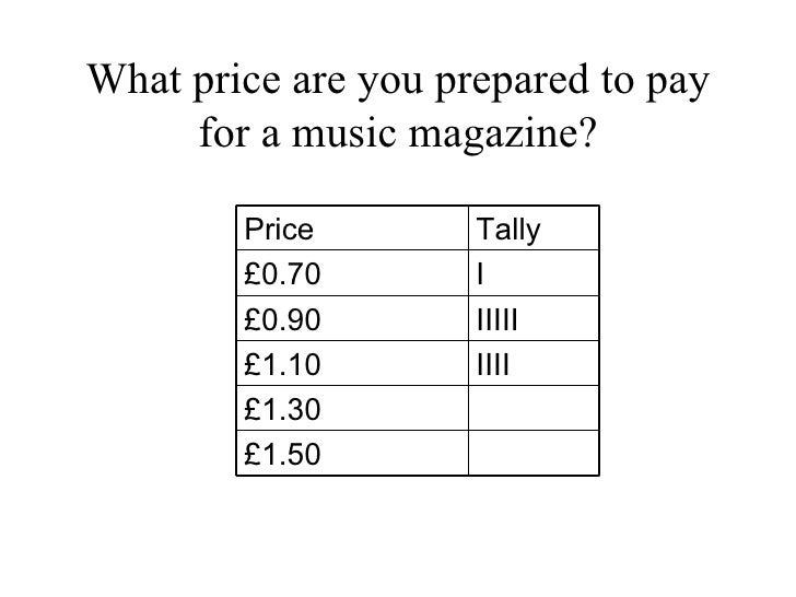 What price are you prepared to pay for a music magazine? Price Tally £0.70 I £0.90 IIIII £1.10 IIII £1.30 £1.50