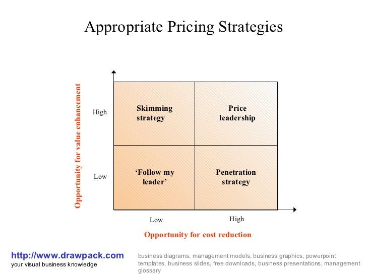 Pricing strategies business diagram