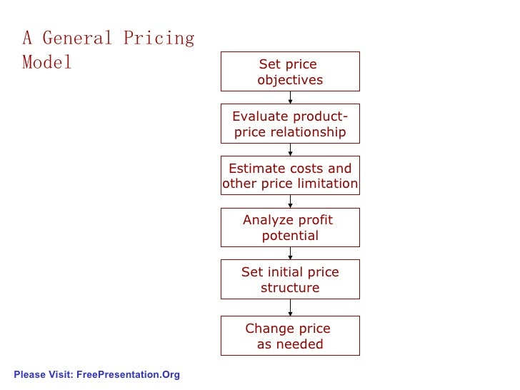 Pricing Strategy Model a General Pricing Model Set