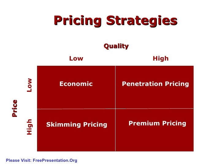 How to write pricing strategy