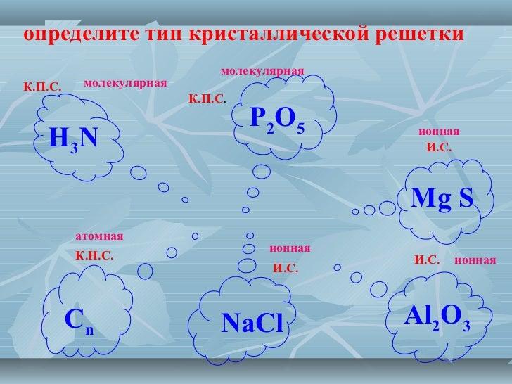 ионная И.С. Сn NaCl Al2O3