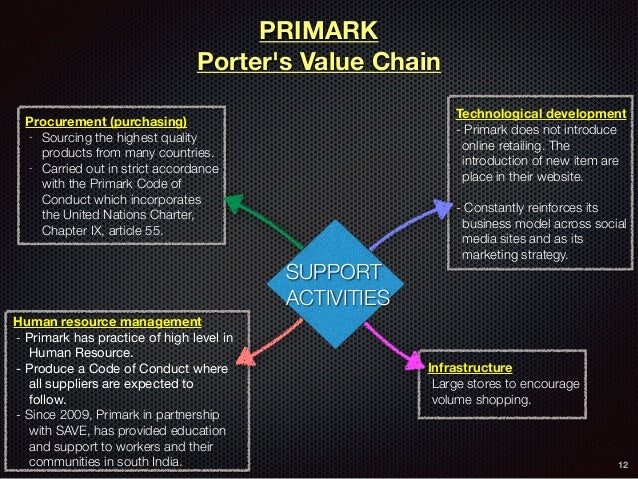 portfolio value chain management Project portfolio management (ppm) refers to a process used by project managers and project management organizations (pmos) to analyze the potential return on a doing a project by organizing and consolidating every piece of data regarding proposed and current projects, project portfolio managers.