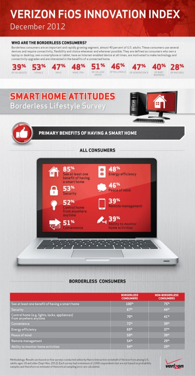 Verizon Borderless Lifestlye Survey: Primary benefits of having a smart home