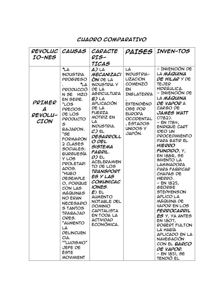 CUADRO COMPARATIVOREVOLUC CAUSAS         CARACTE       PAISES INVEN-TOSIO-NES                 RIS-                       T...