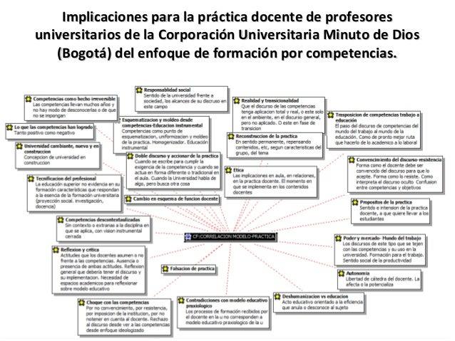 Implicaciones para la práctica docente de profesores universitarios de la Corporación Universitaria Minuto de Dios (Bogotá...